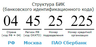 Структура БИК БИК представляет собой уникальный в рамках платёжной системы Банка России девятизначный номер — число из 9 цифр (разрядов). Первый разряд определяет вид участия в платёжной системе: 0 — участник платежной системы с прямым участием (БИК вида 0хххххххх); 1 — участник платежной системы с косвенным участием (1хххххххх); 2 — клиент Банка России, не являющийся участником платежной системы (2хххххххх); Последующие разряды являются идентификатором участника платежной системы. Примечание. Значения указанных выше разрядов приняты в 2018 году в связи с новыми правилами формирования кодов, описанных в Приложении к Положению №595-П Банка России. До 2018 года номер БИК начинался с «04». Номер БИК, начинающийся с 0, однозначно идентифицирует банк РФ: первые две цифры — код страны (РФ имеет код 04), третья и четвёртая — код региона РФ в соответствии с первыми двумя разрядами кода ОКАТО (Общероссийского классификатора объектов административно-территориального деления), в случае «00» территория находится за пределами России), пятая и шестая — номер подразделения ЦБ РФ, последние три — номер кредитной организации или её филиала, или другого клиента ЦБ РФ, не являющегося кредитной организацией, уникальный в рамках подразделения. Разряды БИК на примере кода 044525225 ПАО Сбербанк: БИК Замечания относительно кодов: последние 3 цифры БИК совпадают с последними цифрами в корреспондентском счёте банка — используйте это для исключения ошибок при указании реквизитов банка; если у банка несколько БИК, то нельзя однозначно определить БИК только по номеру карты (дебетовой или кредитной) или по расчётному номеру клиента банка; ТУ Банка России (территориальное учреждение) и структурное подразделение в составе ТУ Банка России имеют БИК, оканчивающиеся на «000», «001»; Полевые учреждения Банка России, структурные подразделения центрального аппарата Банка России, подразделения Центрального хранилища Банка России имеют БИК, оканчивающиеся на «002».