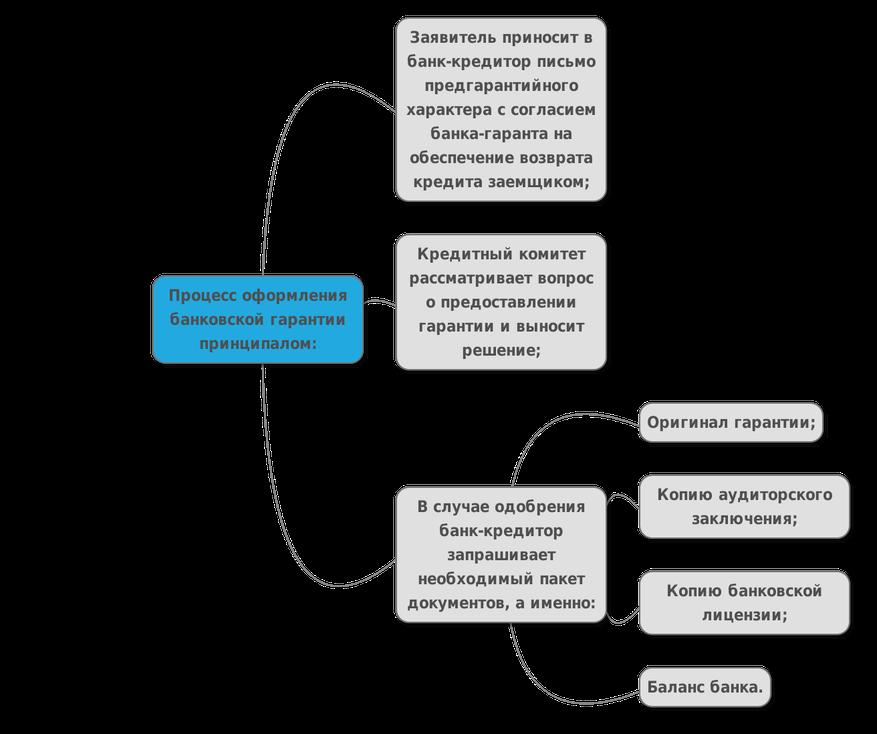 Принципал: оформление банковской гарантии